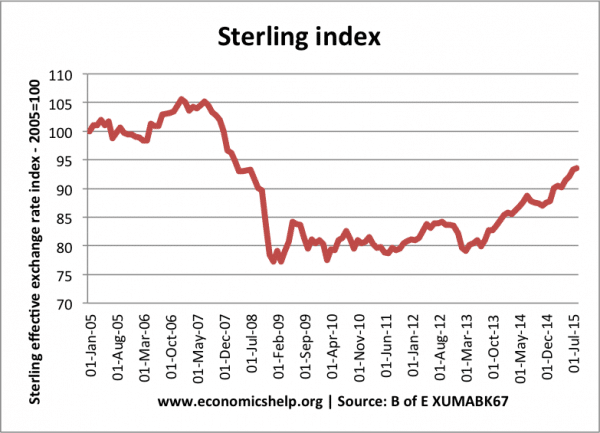 sterling-exchange-rate