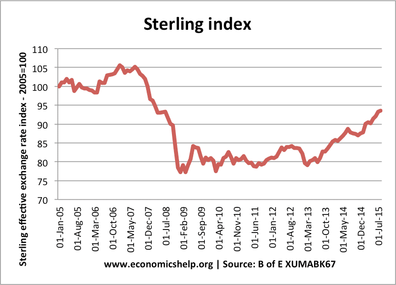 The Pound Sterling Fell Over 25 From 2007 Before Start Of Great Recession To July 2009
