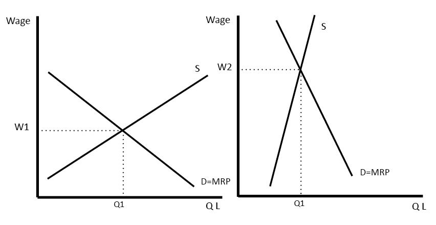 wage-determination