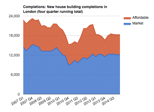 London house completions