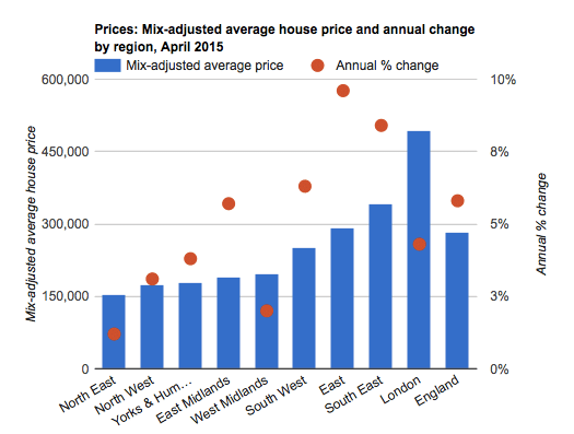 London housing market – boom and bust?