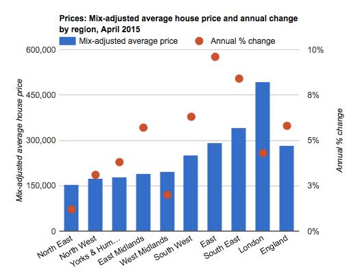 London housing market – boom and bust? - Economics Help
