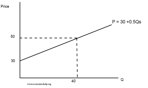 Supply curve equation