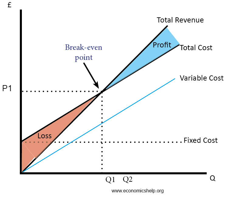 analysis of cost profit and total Our goals were to perform a total cost comparison, profit analysis, and assess  efficiency of cts in each setting methods: a detailed cost analysis for all ctss .