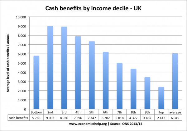 cash-benefits-income-decile