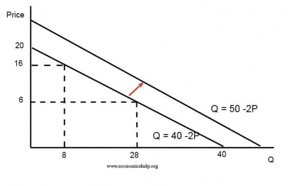 change-in-a-demand-curve-equation