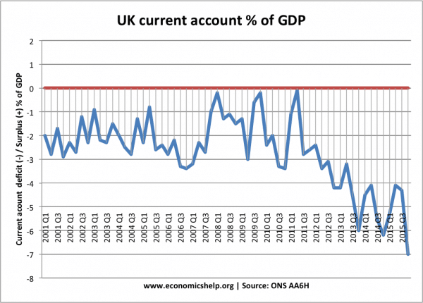 UK Balance of Payments