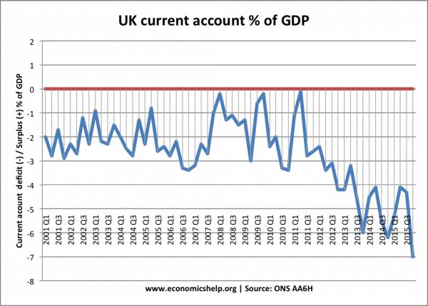 UK-current-account-2001-15
