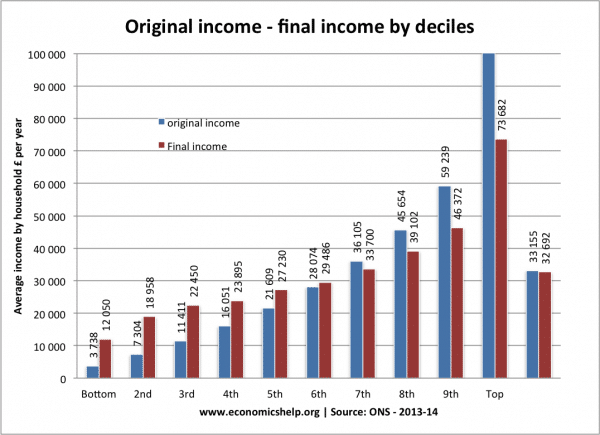 decile-income-post-tax