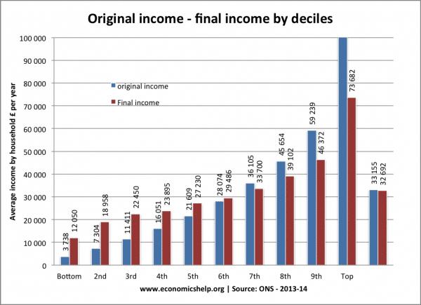 decile-income-post-tax
