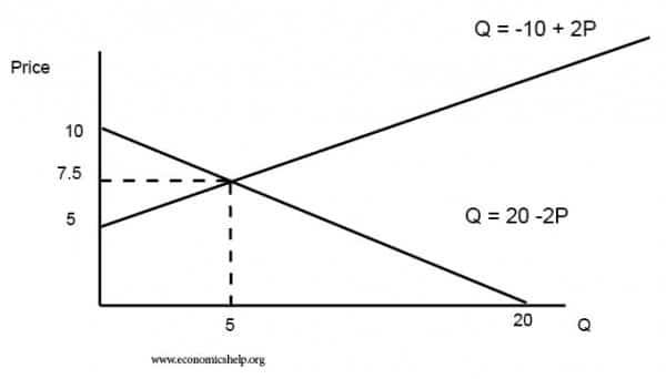 equilibrium-s-d-equation