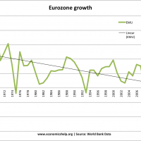 eurozone-growth-past-50-years