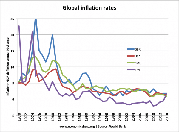 global-inflation-world-bank