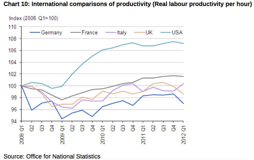 UK Labour Productivity | Economics Help