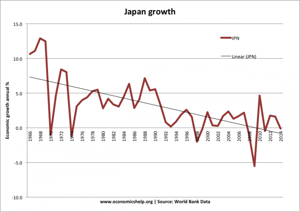 japan-growth-past-50-years-world-bank