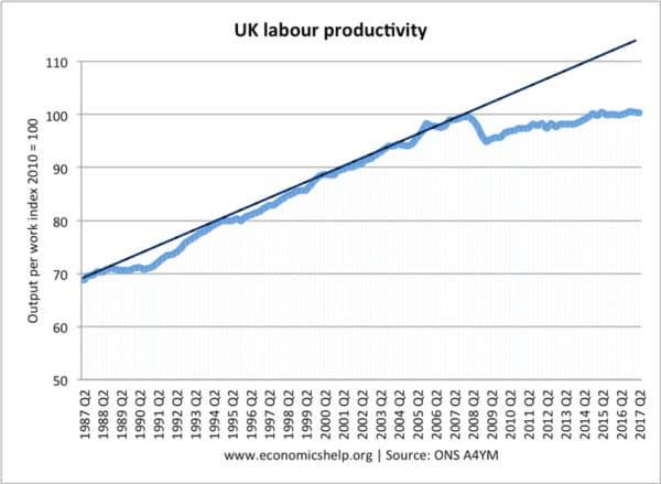 labour-productivity-1987-trend