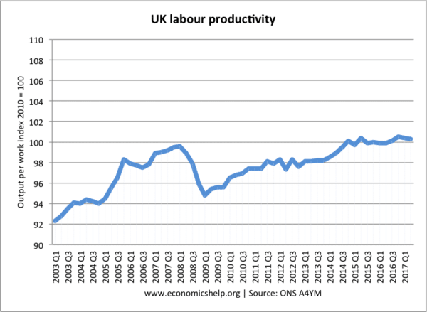 labour-productivity-2003