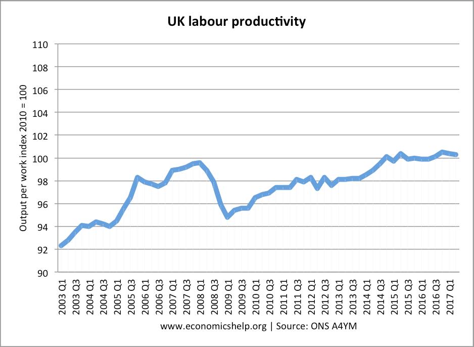 labour-productivity-2003