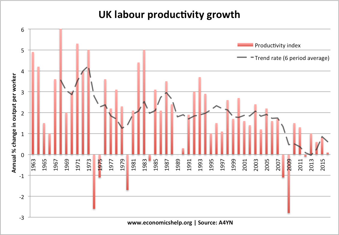 labour-productivity-index-since-63