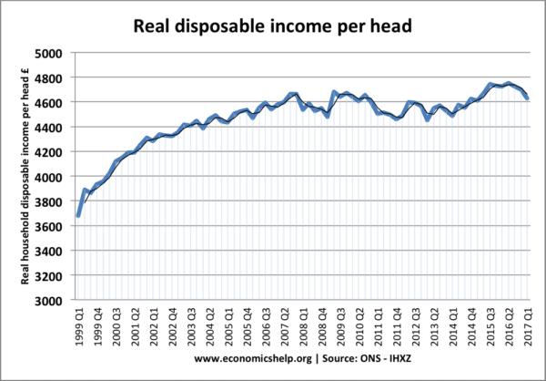 real-disposable-income-per-head-1999