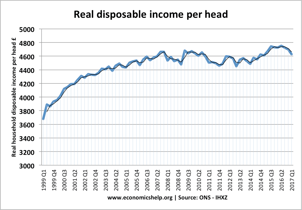 real-disposable-income-per-head-1999