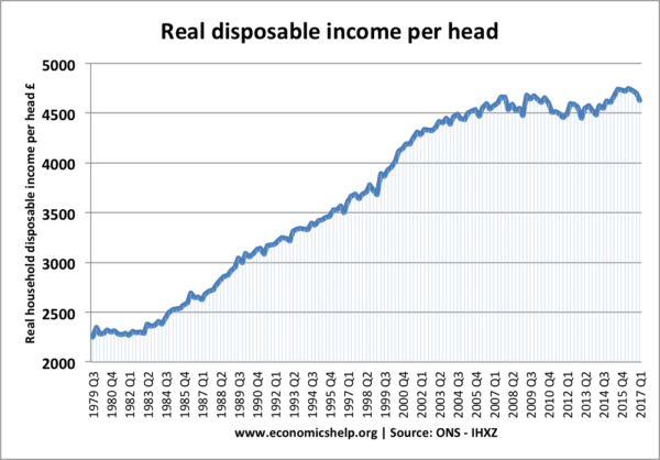 real-disposable-income-per-head