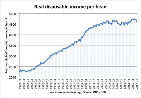 real-disposable-income-per-head