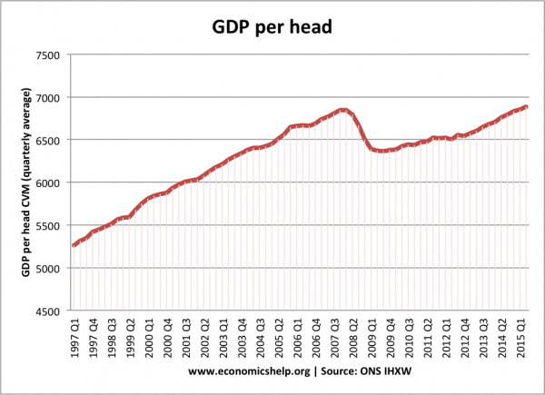 gdp and productivity relationship