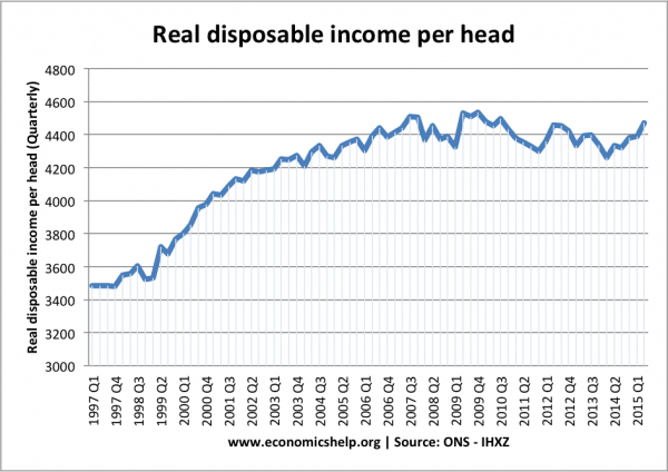 real-income-per-capita-quarterly