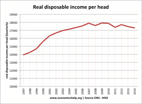 UK real-income-per-head-annual