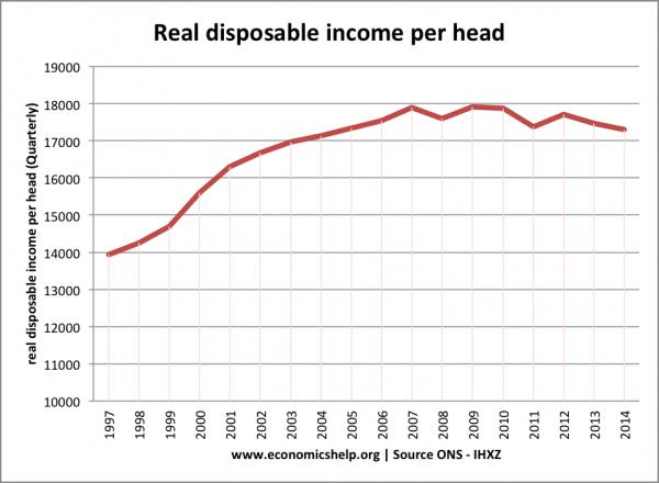 UK real-income-per-head-annual