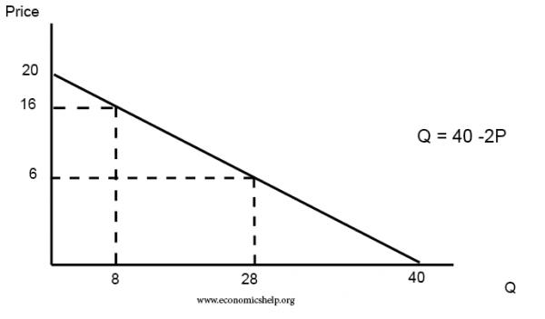 Demand Curve Formula Economics Help