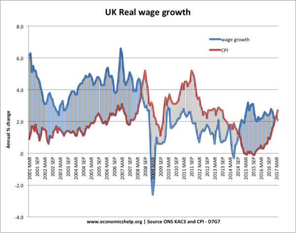 uk-real-wages-01-17
