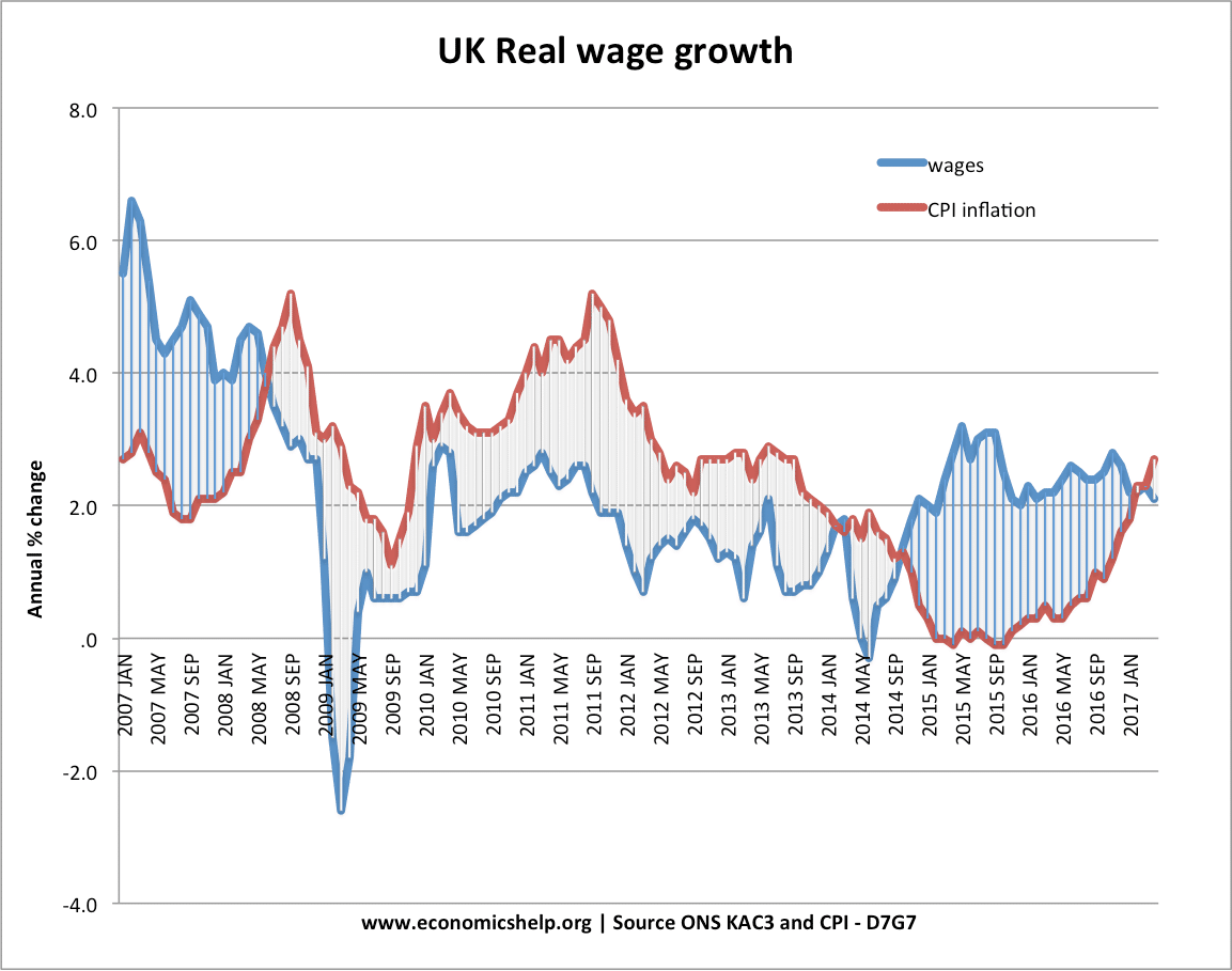 uk-real-wages-07-17