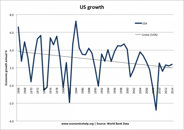 us-growth-past-50-years