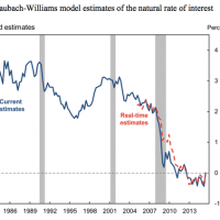 natural interest rate