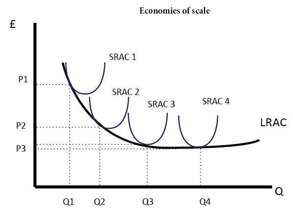 What's the difference between diminishing marginal returns and returns to scale?