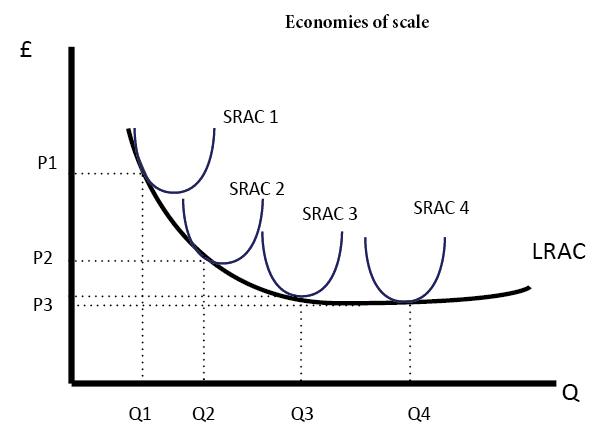 SRAC-LRAC