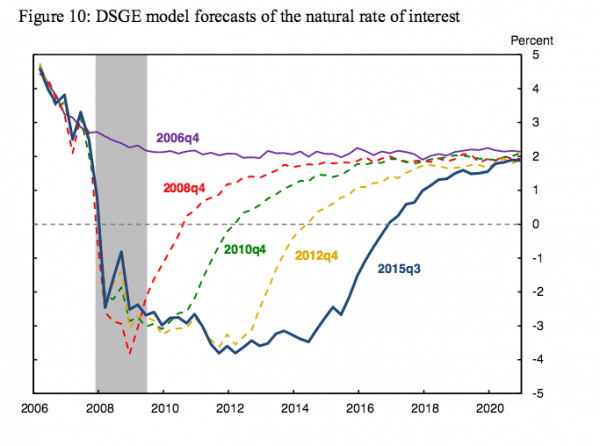 The natural rate of interest