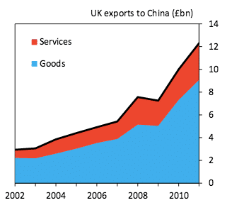UK exports to China