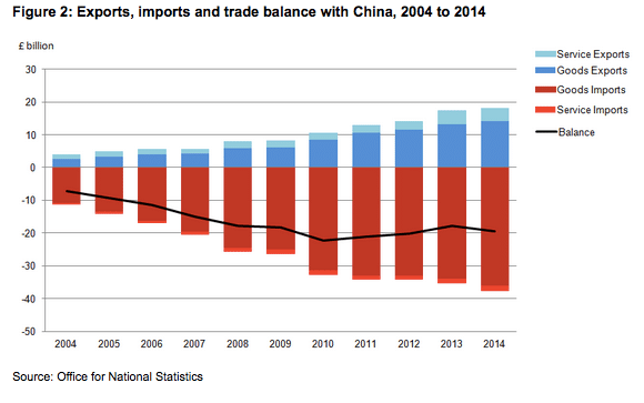 UK China deficit
