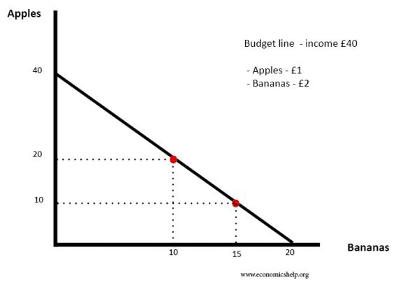 budget-line