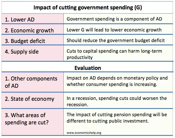 Impact of government expenditure on economic