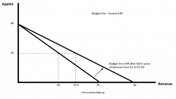 budget-curve-change-in-price