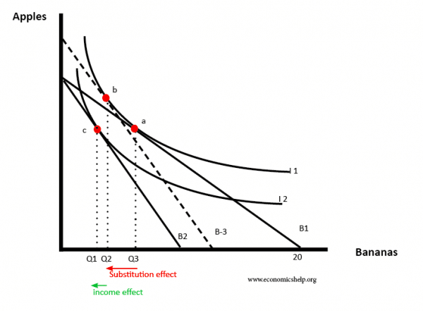indifference-curve-inc-sub-effect-normal-good