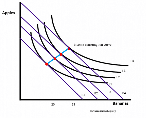 indifference-curve-income-consumption