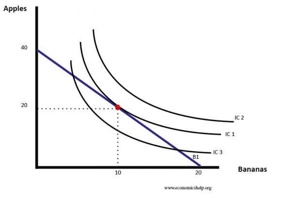 indifference-curves-three-budget-line