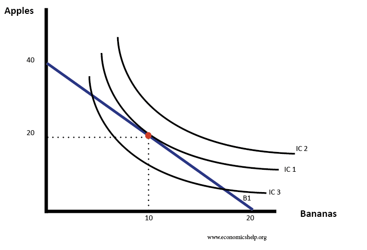 indifference-curves-three-budget-line.png