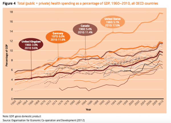 global health care spending