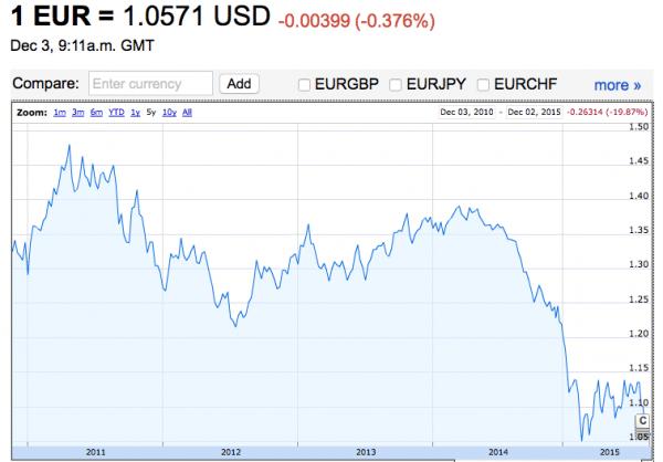 Euro carry trade